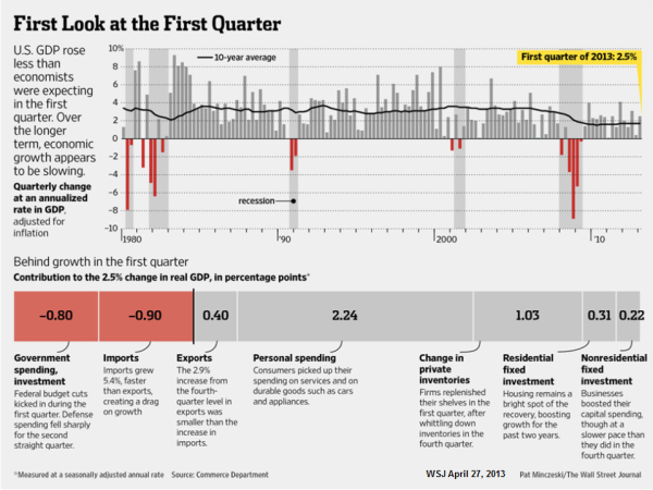 MMC-2013-04-First Look at the First Quarter