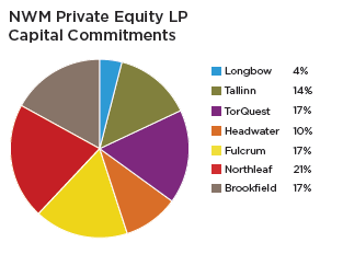 BLOG 2013-03 Private Equity Capital Commitments