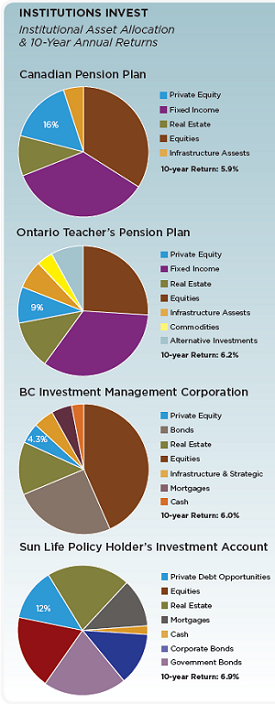 BLOG 2013-03 Private Equity Institutions Invest