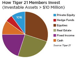 BLOG 2013-03 Private Equity Tiger 21