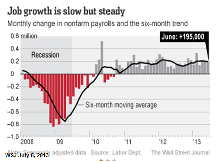 MMC-2013-06-Job growth is slow but steady