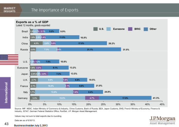 MMC-2013-06-The Importance of Exports