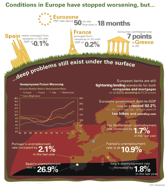 MMC-2013-07-Conditions in Europe have stopped worsening