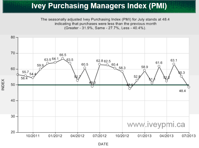 MMC-2013-07-Ivey Purchasing Managers Index