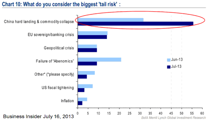 MMC-2013-07-What do you consider the biggest tail risk