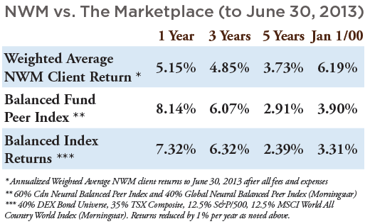 TACT 2013-08 Price of Advice - NWM v Market