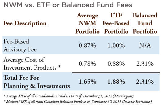 TACT 2013-08 Price of Advice - NWM vs. ETF or Balanced Funds