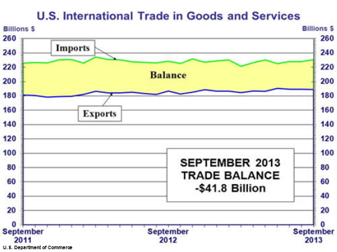 MMC-2013-10-U.S International Trade in Goods and Services