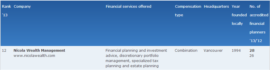 MEDA-2013-12-Business in Vancouver Lists Biggest Financial Planning Firms in 2013