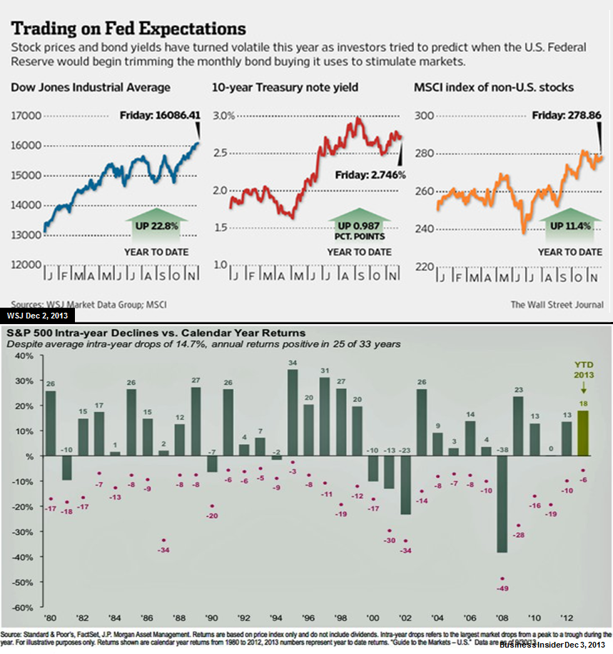 MMC-2013-11-Trading on Fed Expectations