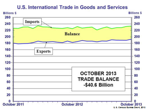 MMC-2013-11-US International Trade in Goods and Services