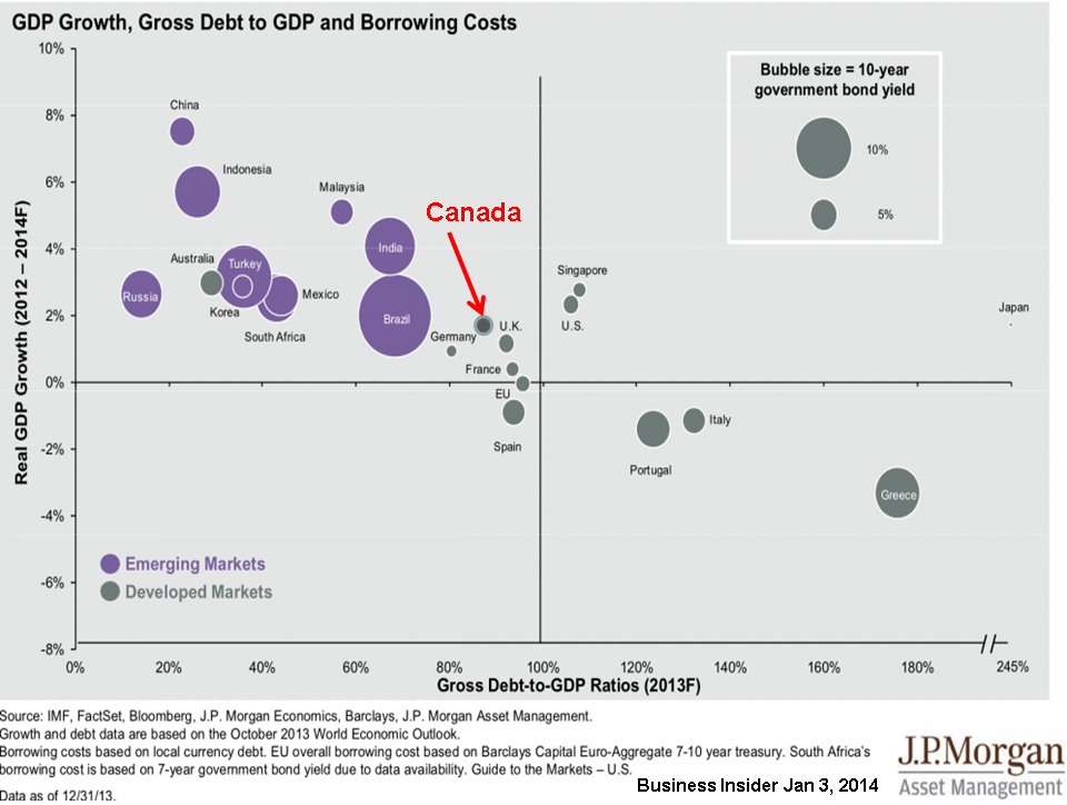 MMC-2013-12-GDP growth, gross debt to GDP and borrowing costs