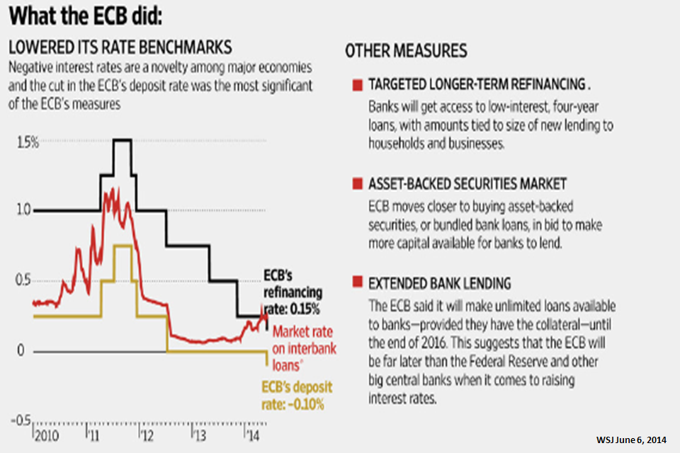 MEDA-2014-05-What the ECB did