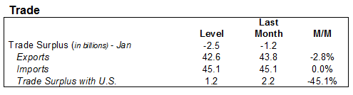 2015-03 Table 13