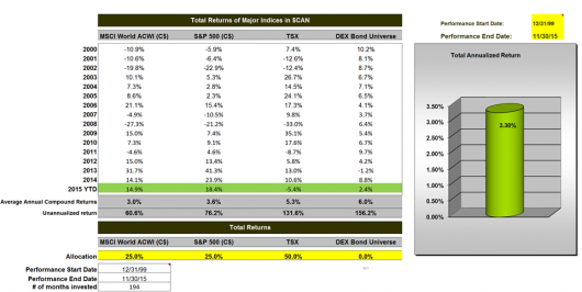 A Happy New Year -Total Returns of Major Indices