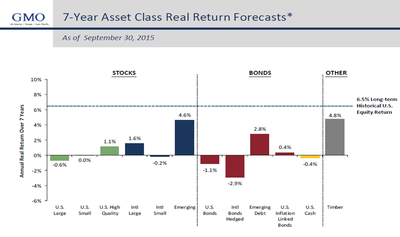 A Happy New Year - 7-year Asset Class Real Return Forecasts