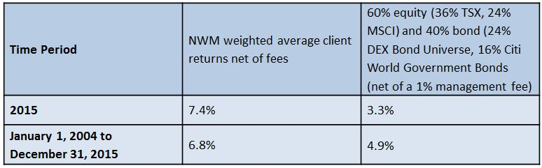 A Happy New Year -NWM vs. Typical Returns
