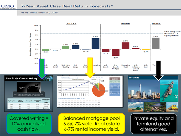 A Happy New Year - 7 yr Asset Class Real Return Forecasts