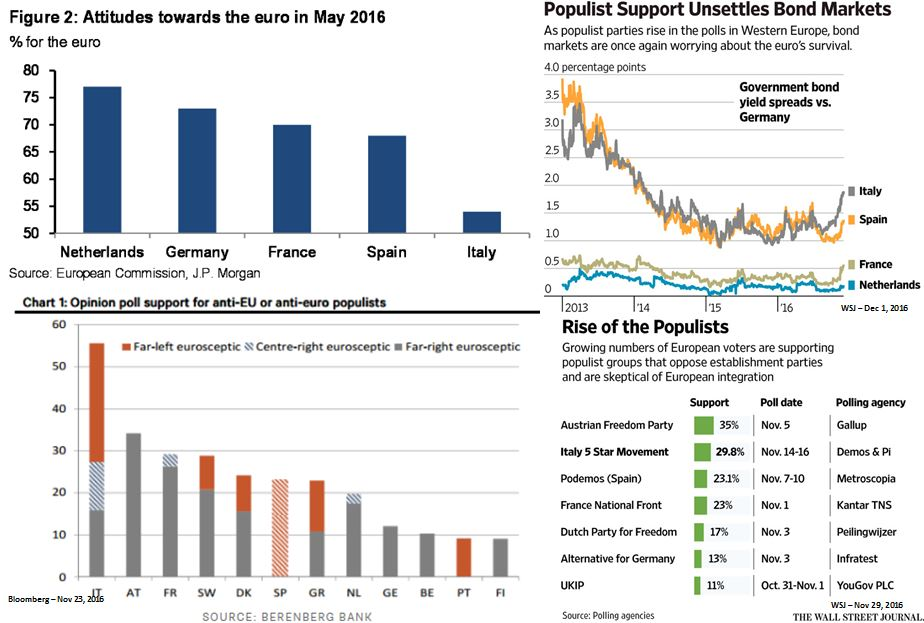 NWM - Populist support in Europe