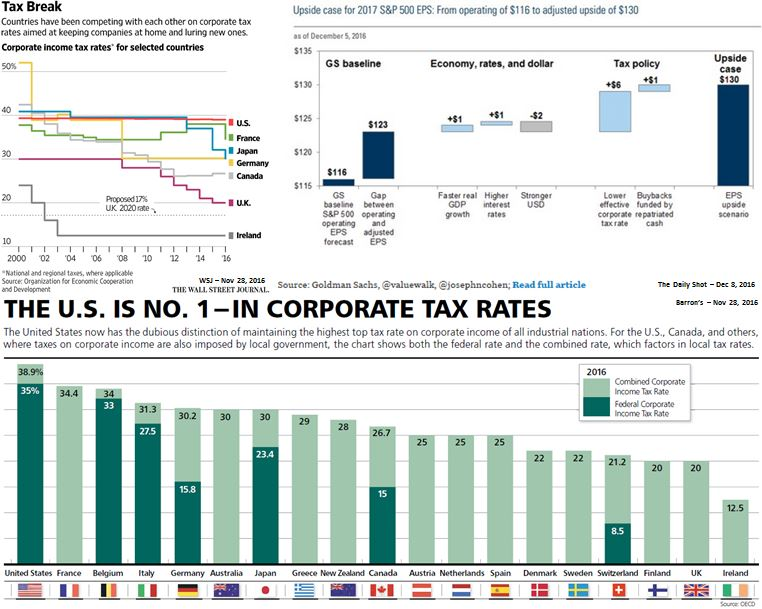 NWM Corporate Tax Rates