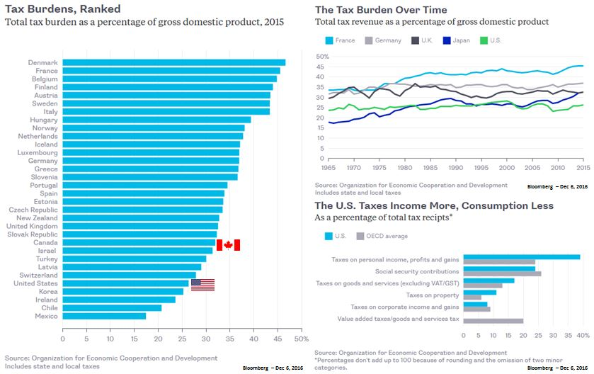 NWM - Tax Burdens, Ranked and Over time