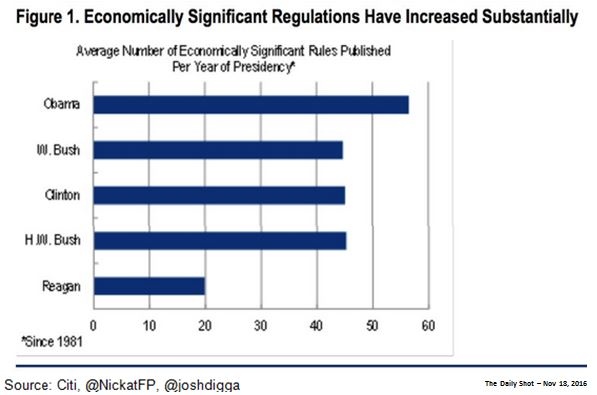 NWM - Economically Significant Regulations Have Increased Substantially