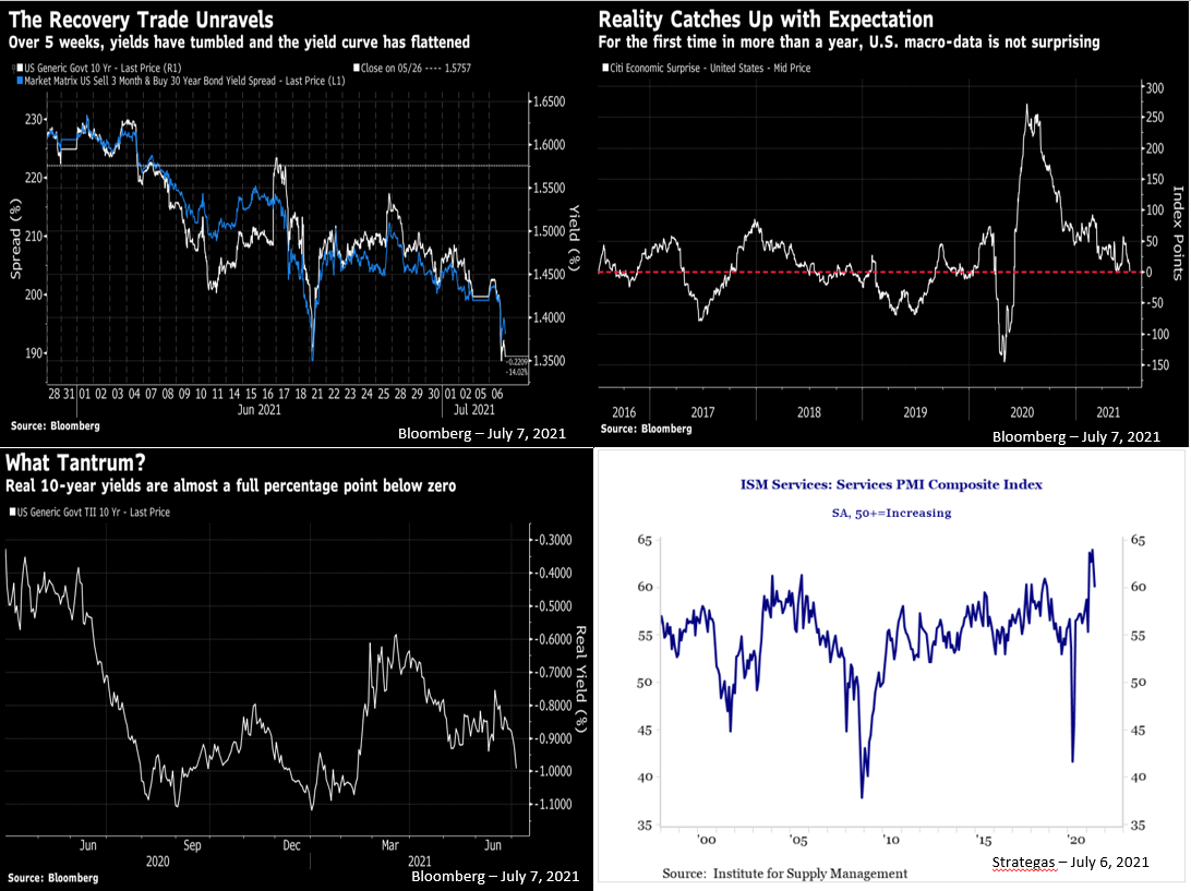 The pandemic has had a considerable affect on bond yields.