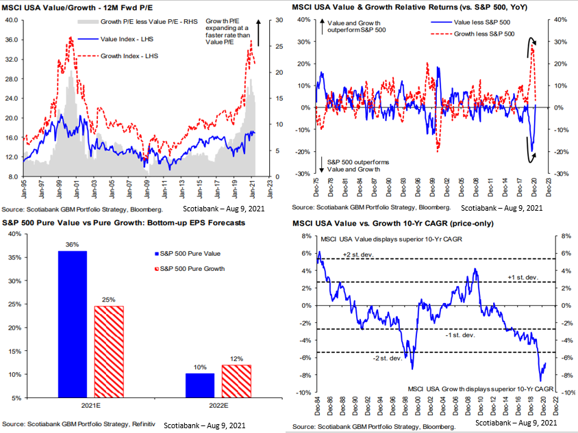 Graphs illustrating the price/earnings of stocks in the U.S.