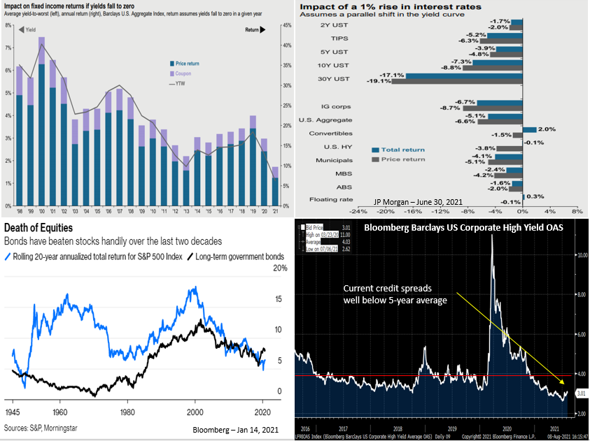 Graphs showing that, historically, bonds have beaten stocks over the last two decades.