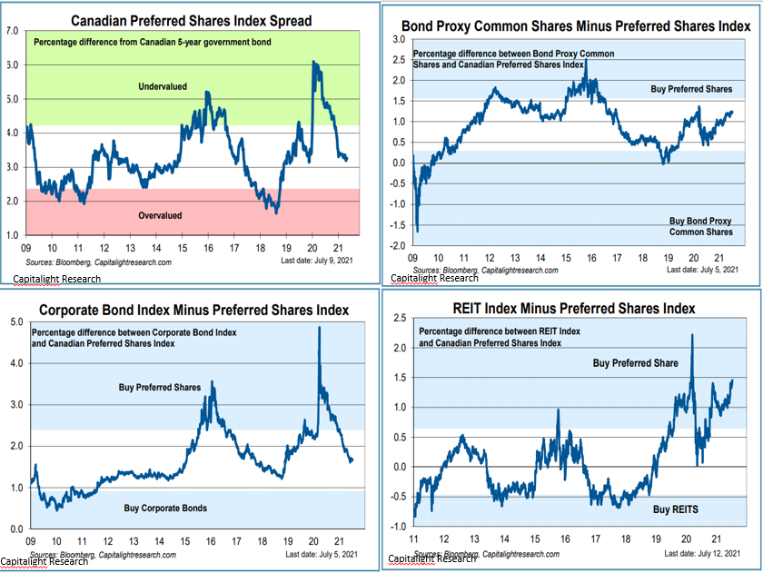 Graphs showing the percentage difference between corporate bonds and Canadian stocks.